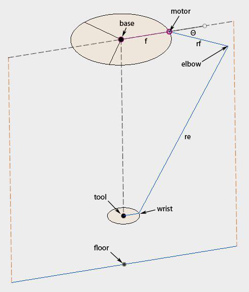 Delta Robot Forward/Inverse Kinematics Calculations