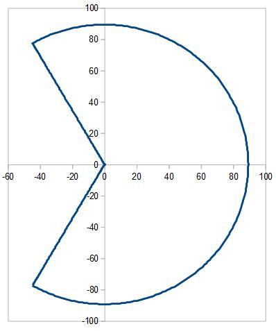 plot of sixi xy workspace